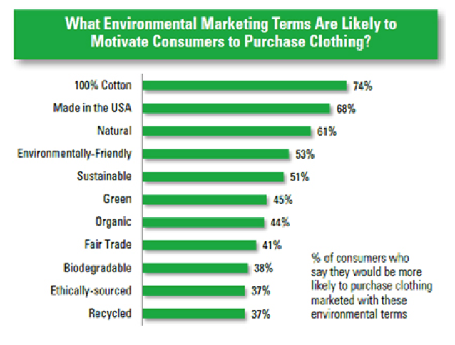 graph marketing terms motivate consumer to buy clothing