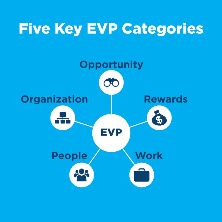 5 propuestas de valor clave