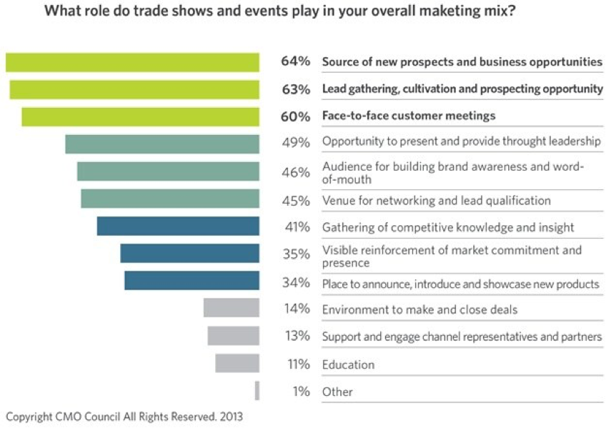 graph trade shows and evnts in marketing mix