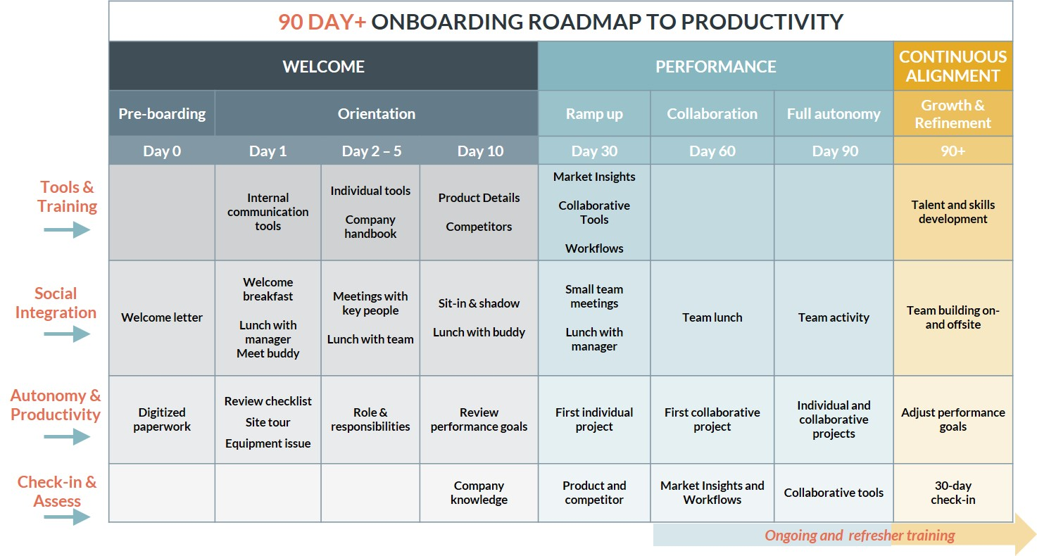 90-day onboarding roadmap.jpg