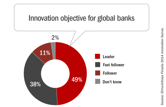 The majority of banks want to be at the forefront of innovation or early adopters