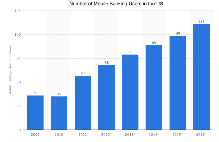The number of mobile banking users has steadily increased over the past several years