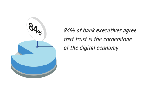 84% of bank executives agree that trust is the cornerstone of the digital economy