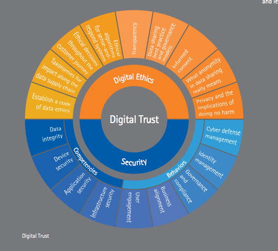 A number of different precautions are being taken to ensure digital trust and security