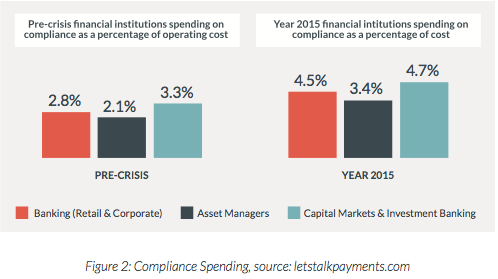 Comparison of Compliance spending in 2015 spending before the financial crisis