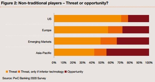 New bank models as a threat by country.jpg