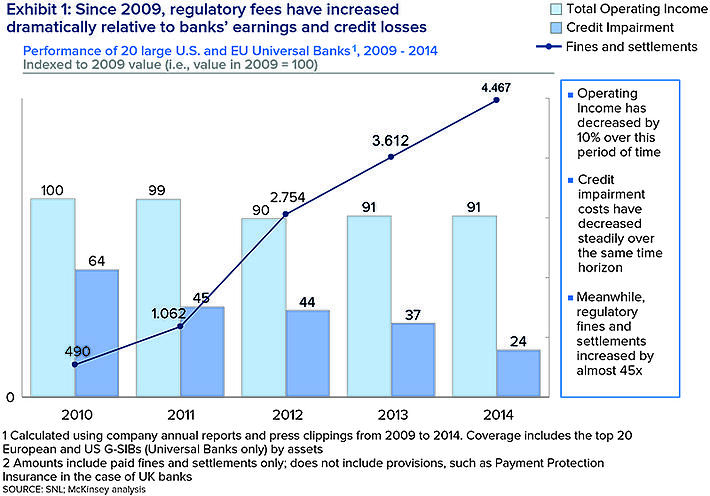 Since 2009, regulatory fees have increased dramatically relative to bank's earnings and credit losses