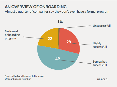 An overview of onboarding and the success rates of onboarding programs