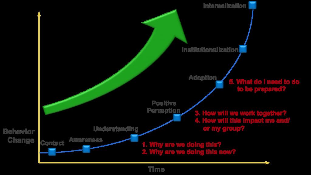 Change graph