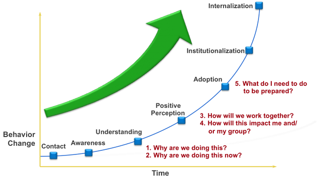 Change graph.png