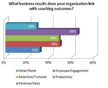 Impacto de los programas de mentoría en diferentes resultados del negocio
