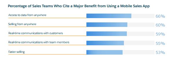 Porcentaje de equipos de ventas que consideran obtener beneficios a través de las app móviles