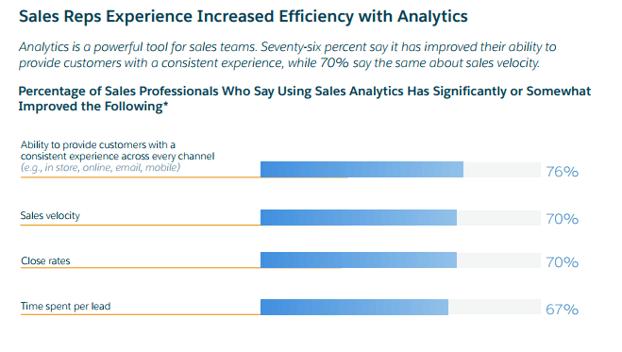Los representantes de ventas aumentan la eficiencia con las analíticas