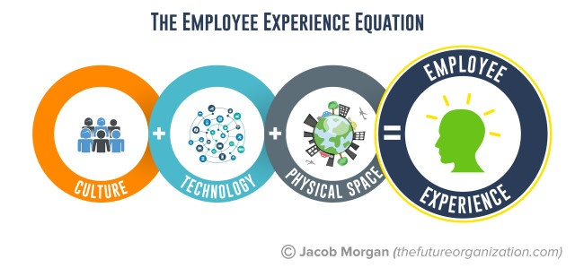 employee experience equation