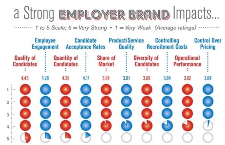 Employer brand impacts.jpg