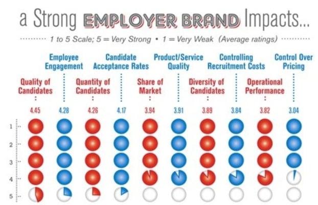 Employer brand impacts.jpg