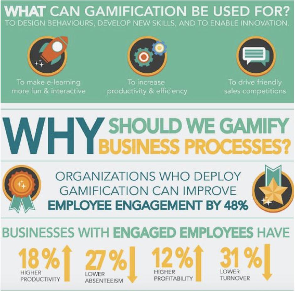 Cómo utilizar la gamificación en tu empresa