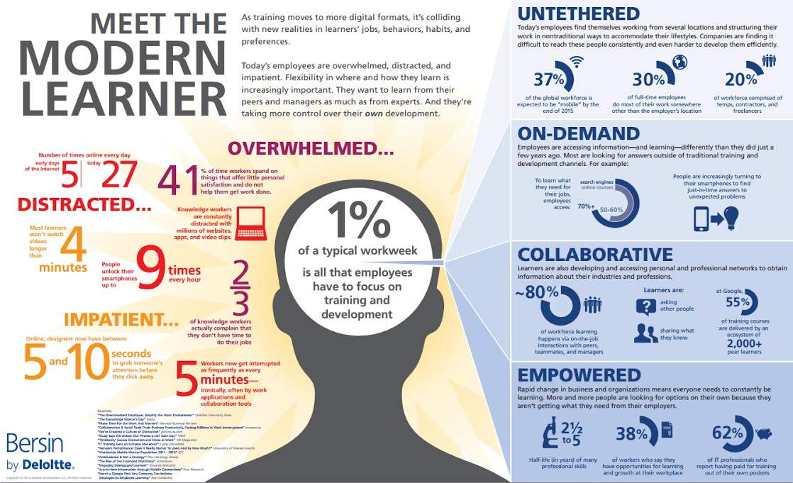A number of statistics detailing the habits of the modern learner