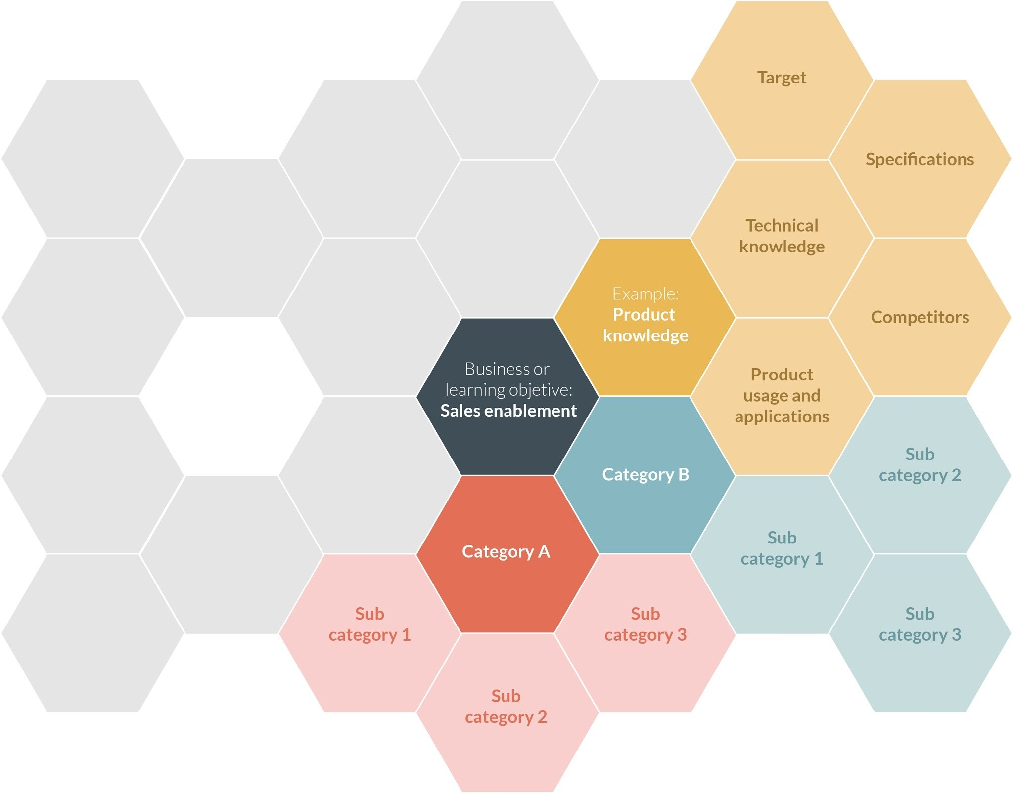 Atrivity Mindmap - honeycomb