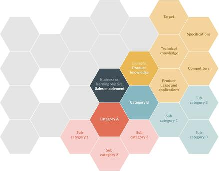 Atrivity content mindmap - honeycomb