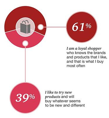 PWC Retail Survey 2017 loyal shoppers.jpg