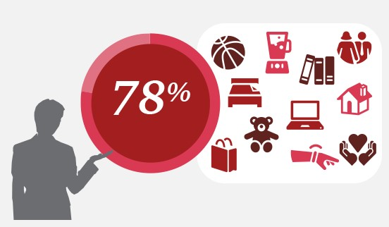 PWC Retail Survey 2017 product knowledge.jpg