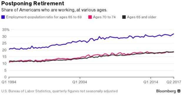 Postponing retirement statistics Bloomberg.jpg
