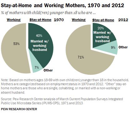 Stay-at-home and working mothers 1970 and 2012 Pew Research.jpg