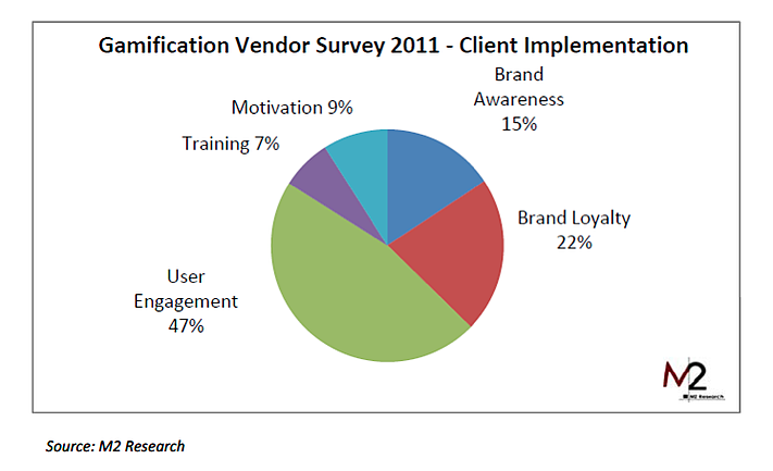 Gamification is used for a number of different purposes.  User engagement is the most popular