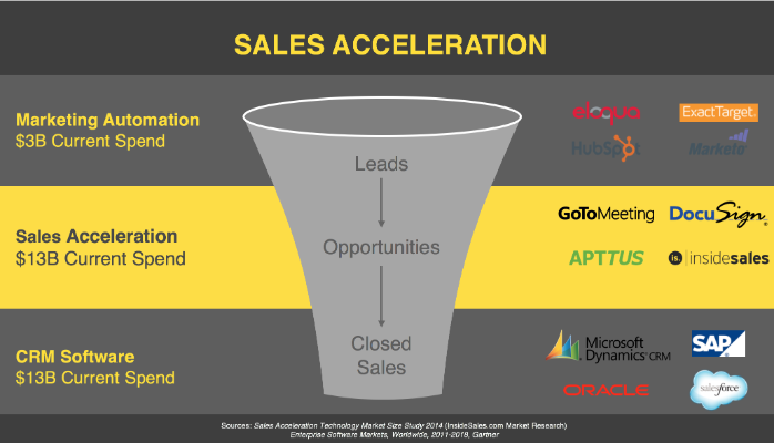 There is currently $13B being spent on sales acceleration each year.