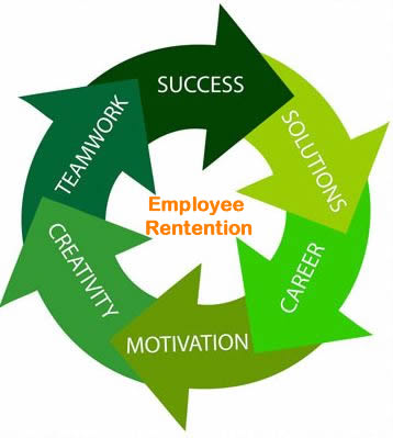 Creativity, Teamwork, Success, Solutions, Career focus, and Motivation all work in a cycle to improve employee retention