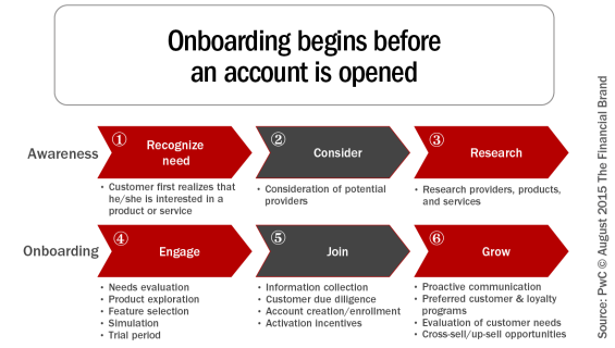 Graphic that shows bank onboarding is a long process that begins before an account is opened