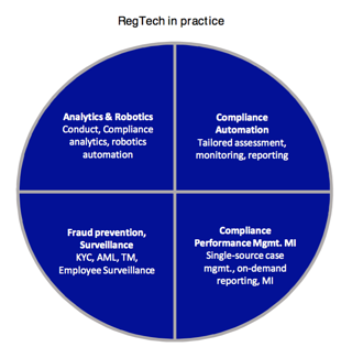 Four different forms of Regtech include: analytics & robotics, compliance automation, fraud prevention and surveillace, and compliance performance management