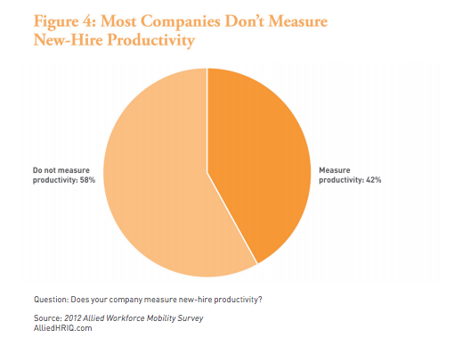 58% of companies don't measure new-hire productivity