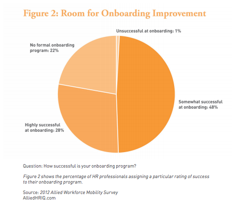 Pie chart displays how often companies are highly successful at onboarding