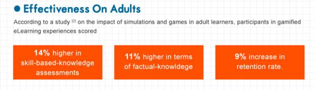 Segñun un estudio, los adultos obtuvieron una puntuación un 14% más alta en evaluaciones de habilidades basadas en concimiento, 11% mayor en conocimiento real, y obtuvieron un 9% mayor de retención después de participar en el eLearning
