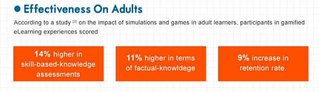 According to a study, adults scored 14% higher on skill-based-knowledge assesments, 11% higher in terms of factual knowledge, and had 9% higher retention after participating in eLearning