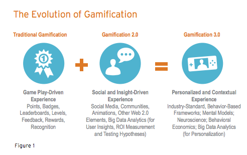 Gamification has evolved to become a personalized experience that can easily be analyzed with a variety of different metrics
