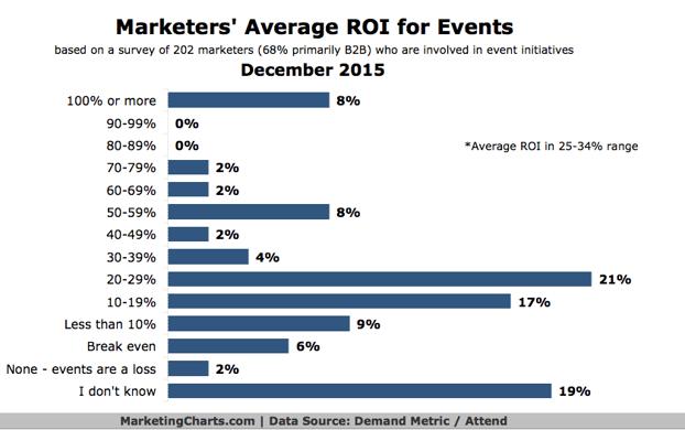 Gárfico del promedio de ROI del equipo de marketing para eventos. Sólo el 8% ha reportado un ROI de 100% o superior.