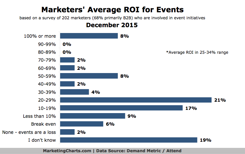 Graph of marketer's average ROI for events.  Only 8% of marketers reported an ROI at 100% or above.