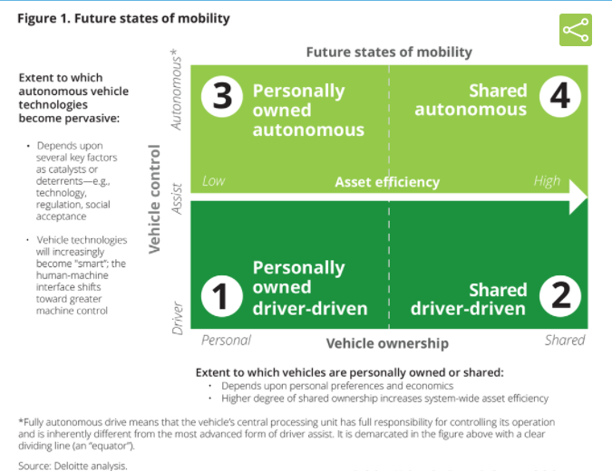 Future states of mobility that can be expected with the introduction of autonomous cars.