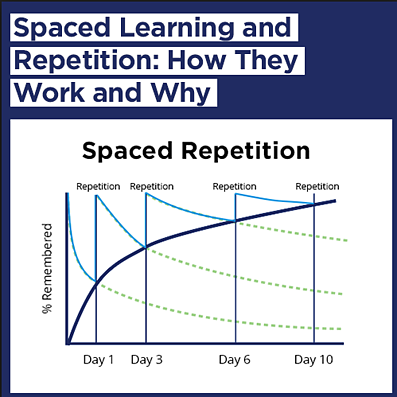 % Remembered increases as the number of days of repetition increases