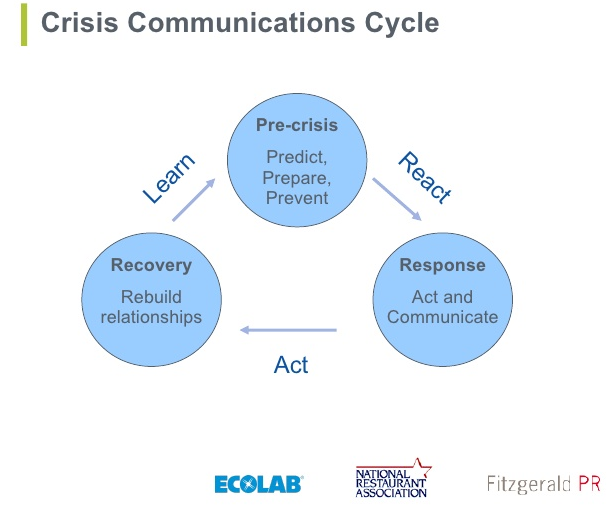 crisis communications essay Situational crisis communication theory (scct, 2007), posited by w timothy coombs is a theory in the field of crisis communication it suggests that crisis managers.