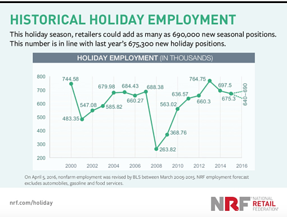 holiday seasonal employment trends