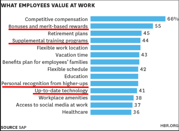 graph what employees value at work training programs