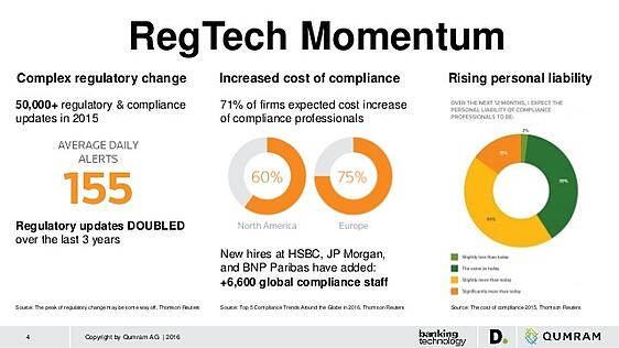 The use of regtech has increased exponentially in recent years