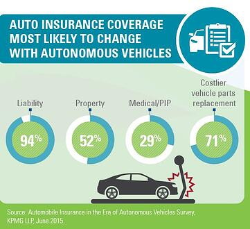 Graphic displays the auto insurance coverage that is most likely to change with autonomous vehicles