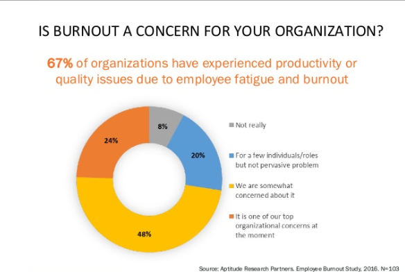 graph employee fatigue and burnout affect productivity