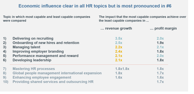 BCG HR topics to increase companies capabilities