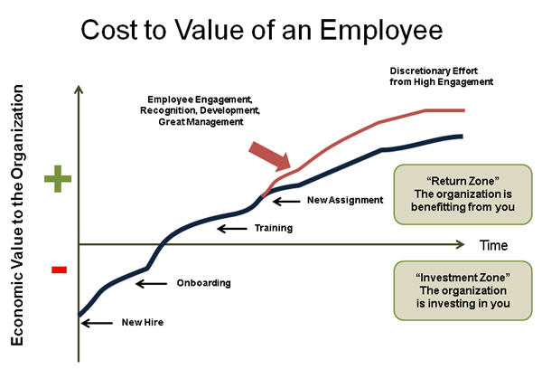 Cost to Value losing an employee.jpg